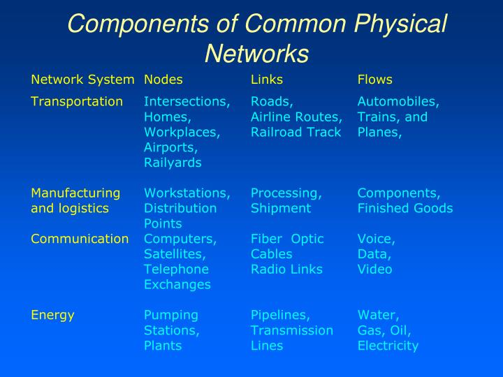 Components of Common Physical Networks
