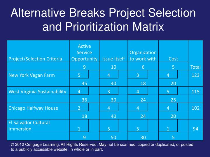 Ppt - Project Selection And Prioritization Powerpoint Presentation