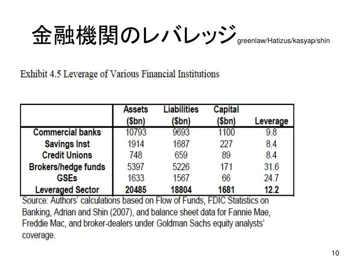 金融機関のレバレッジ