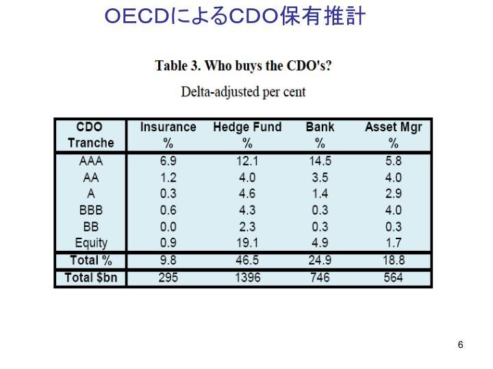 OECDによるCDO保有推計