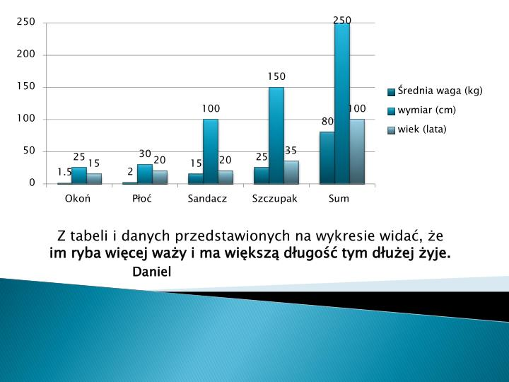 Z tabeli i danych przedstawionych na wykresie widać, że