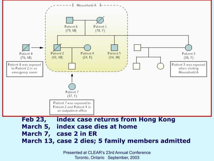 Feb 23,     index case returns from Hong Kong
