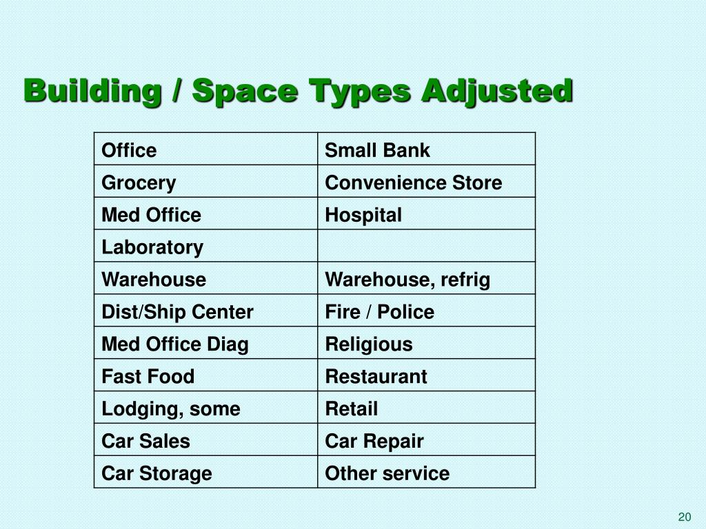 Building / Space Types Adjusted