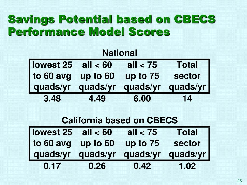 Savings Potential based on CBECS Performance Model Scores