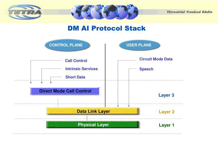 DM AI Protocol Stack
