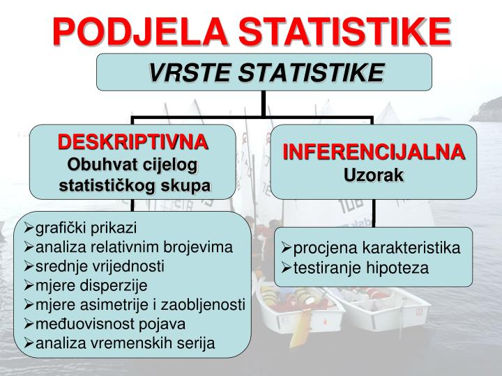 PODJELA STATISTIKE