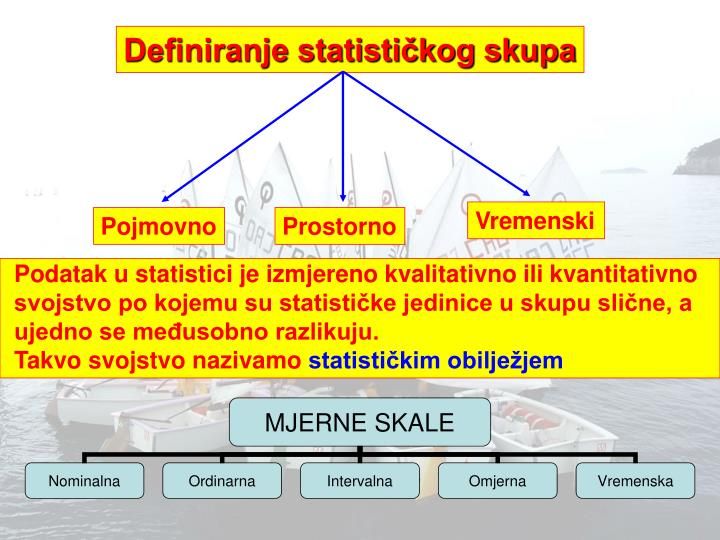 Definiranje statističkog skupa