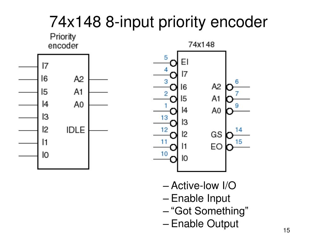 74x148 8-input priority encoder