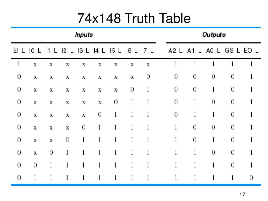 74x148 Truth Table