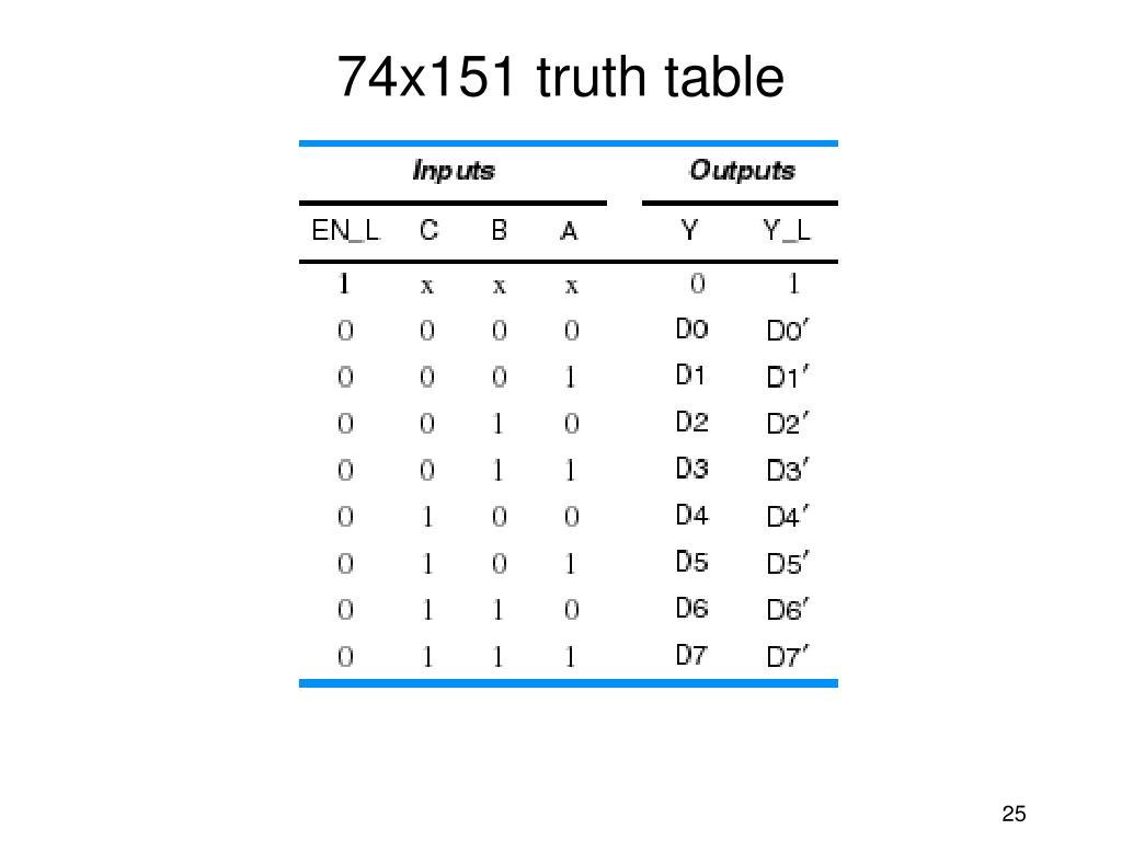74x151 truth table