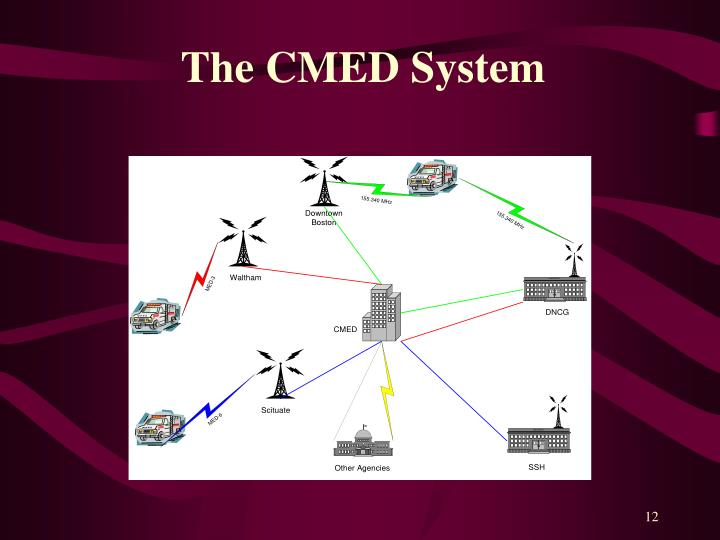 The CMED System