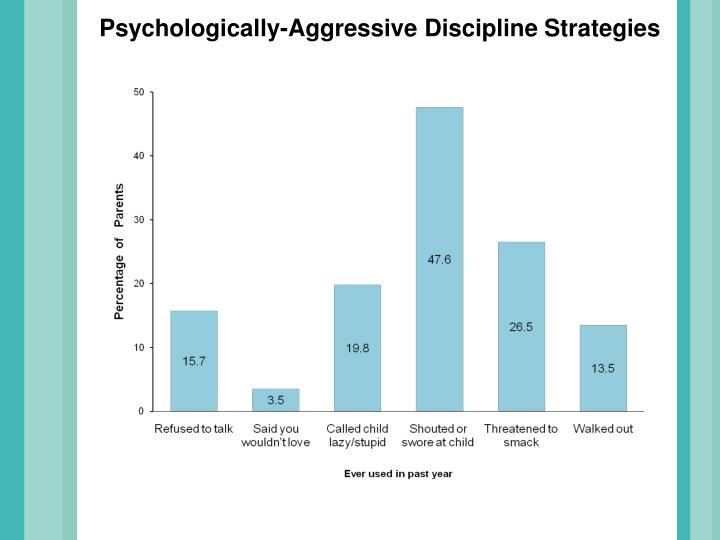 Psychologically-Aggressive Discipline Strategies