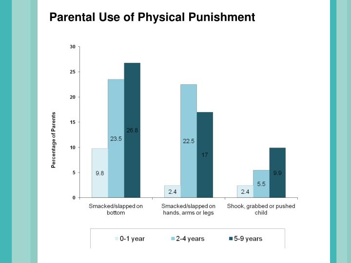 Parental Use of Physical Punishment