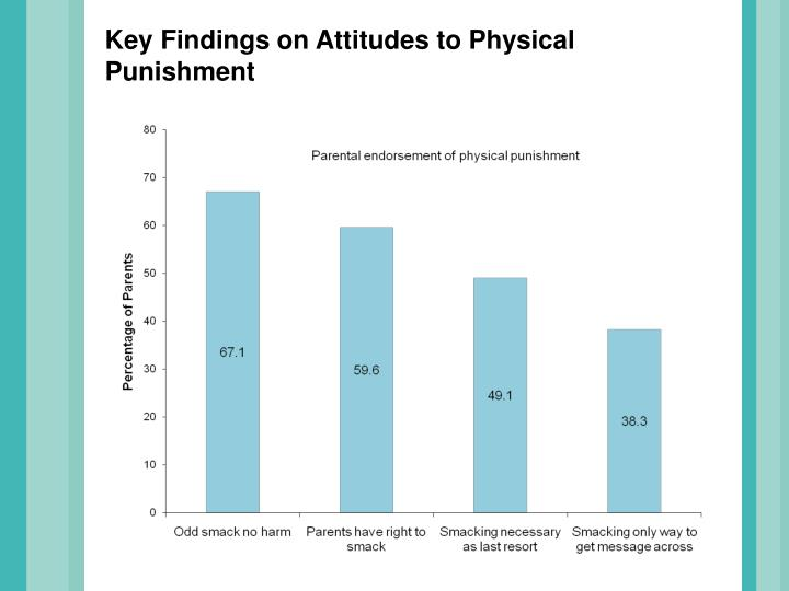Key Findings on Attitudes to Physical Punishment