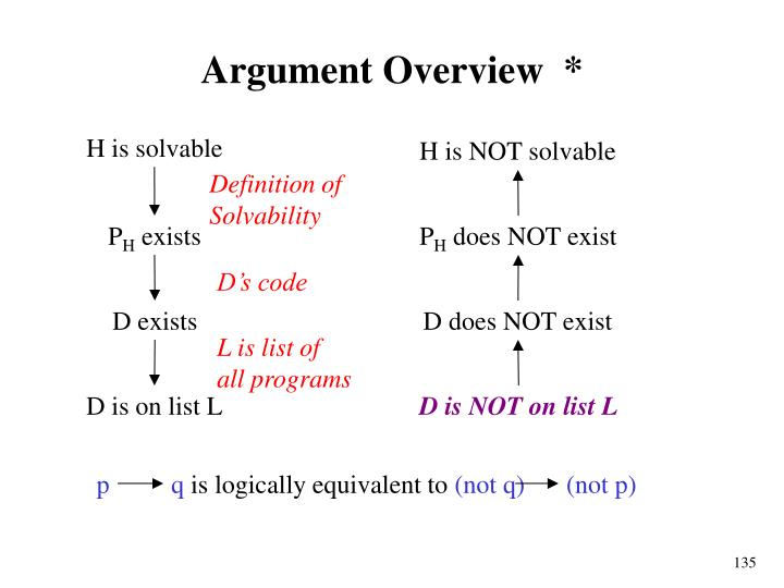 H is NOT solvable