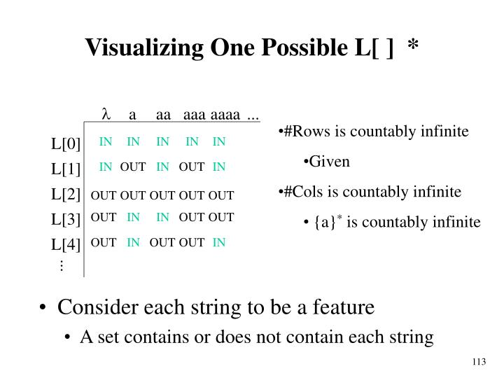 Consider each string to be a feature