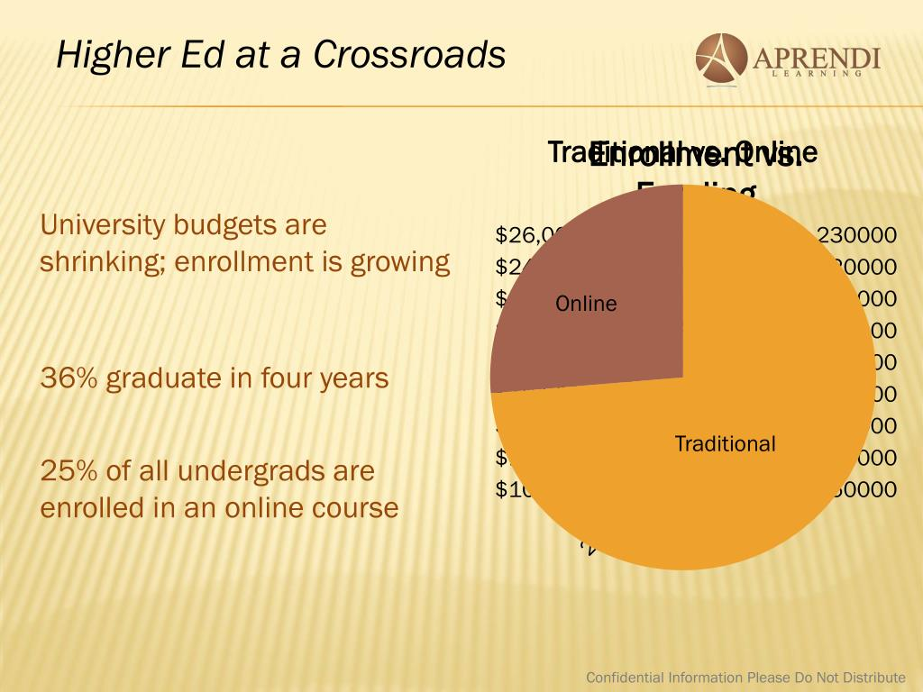 Higher Ed at a Crossroads