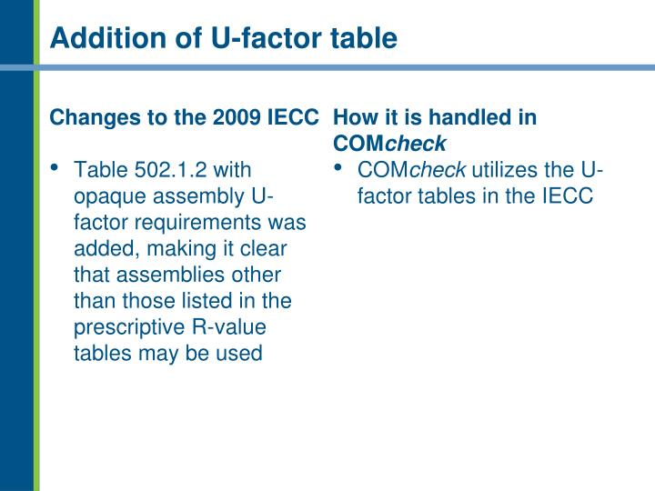 Addition of U-factor table