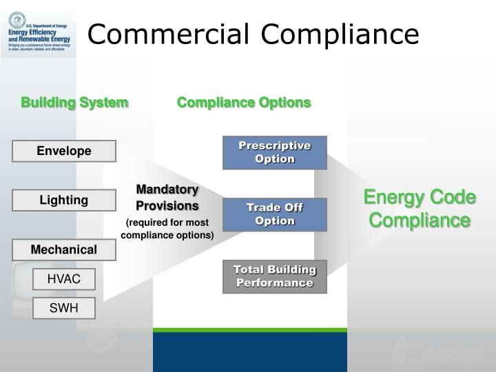 Commercial Compliance