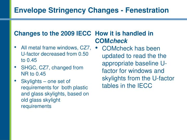 Envelope Stringency Changes - Fenestration