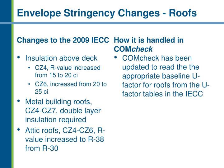 Envelope Stringency Changes - Roofs