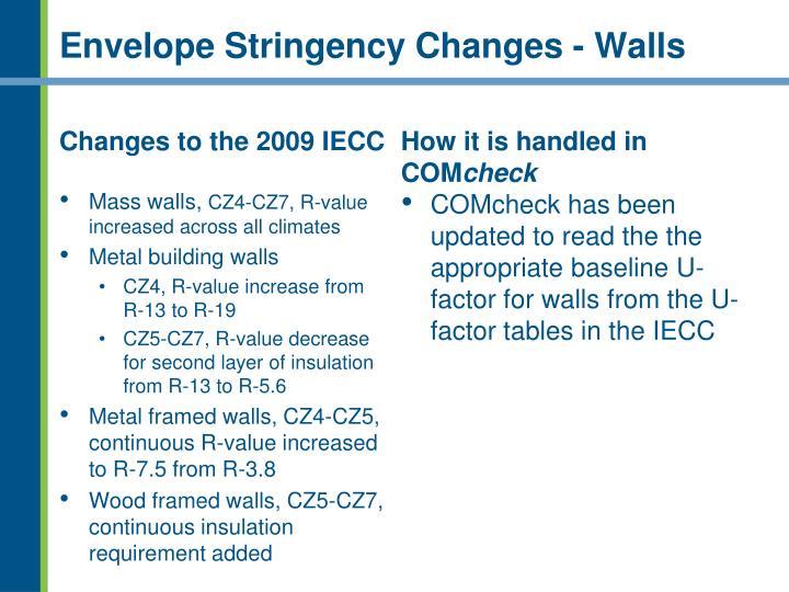 Envelope Stringency Changes - Walls