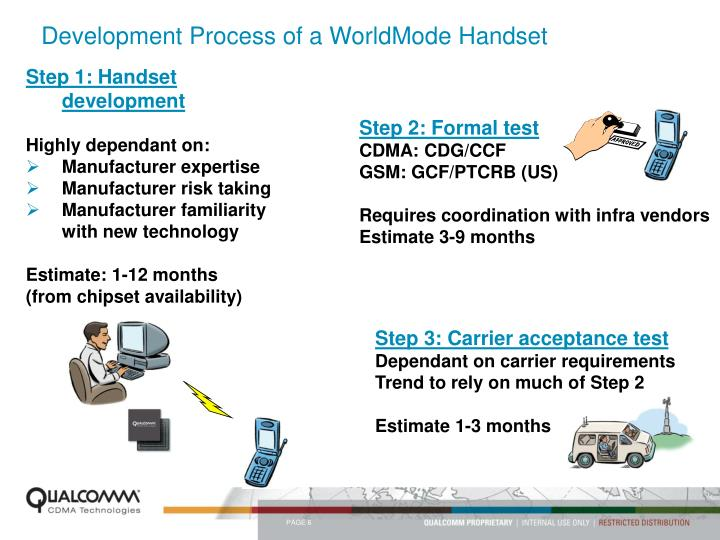 Development Process of a WorldMode Handset