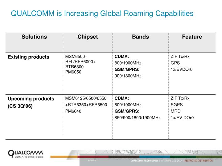 QUALCOMM is Increasing Global Roaming Capabilities