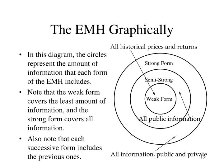 The EMH Graphically