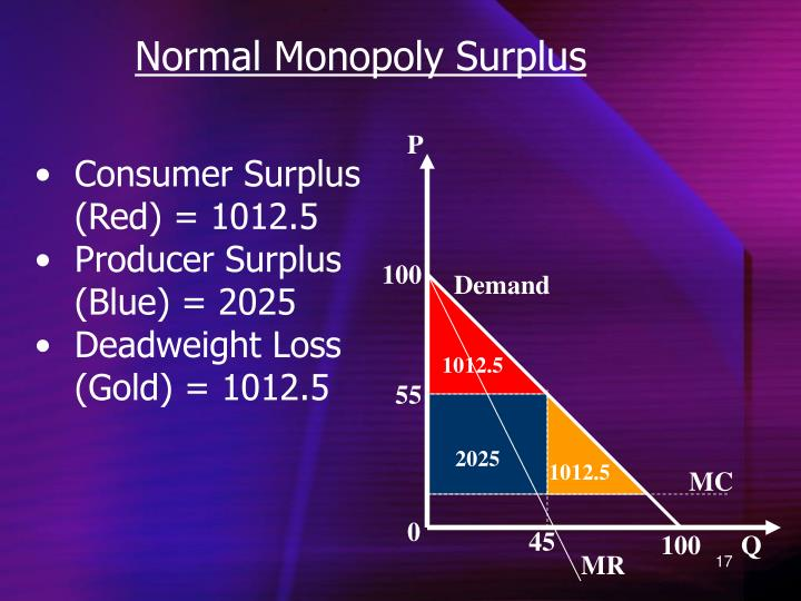 Normal Monopoly Surplus