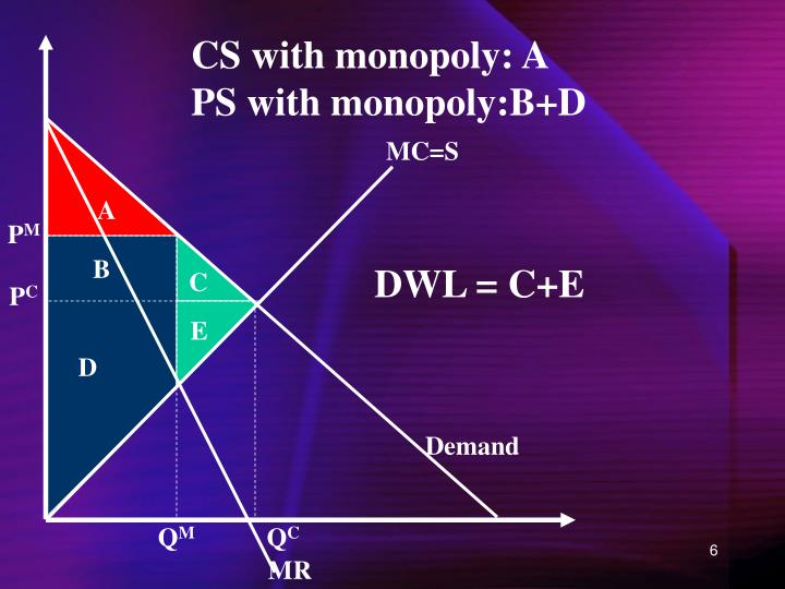 CS with monopoly: A