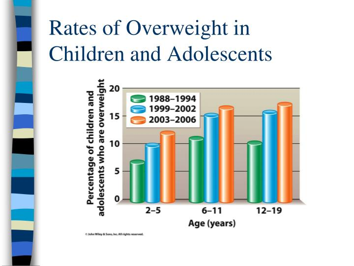 Rates of Overweight in