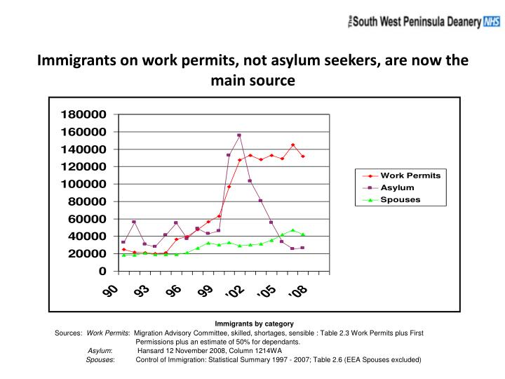 Immigrants on work permits, not asylum seekers, are now the main source