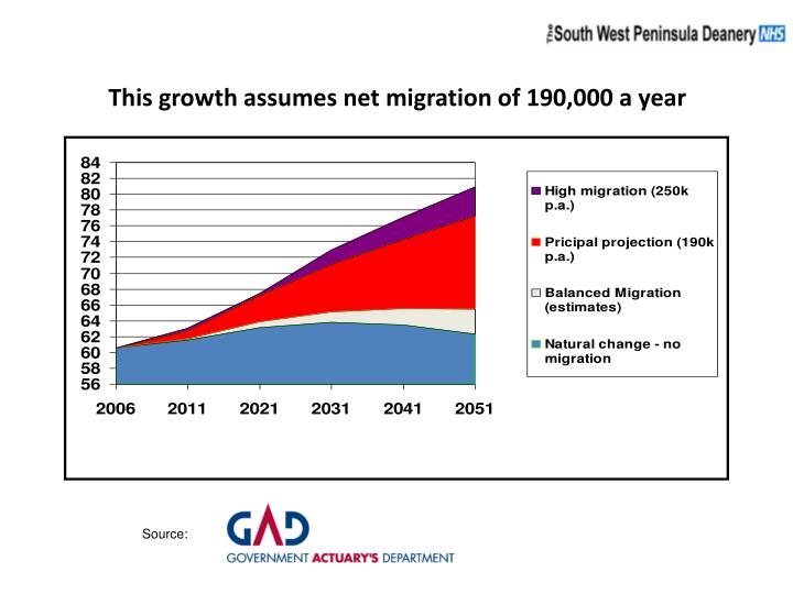 This growth assumes net migration of 190 000 a year