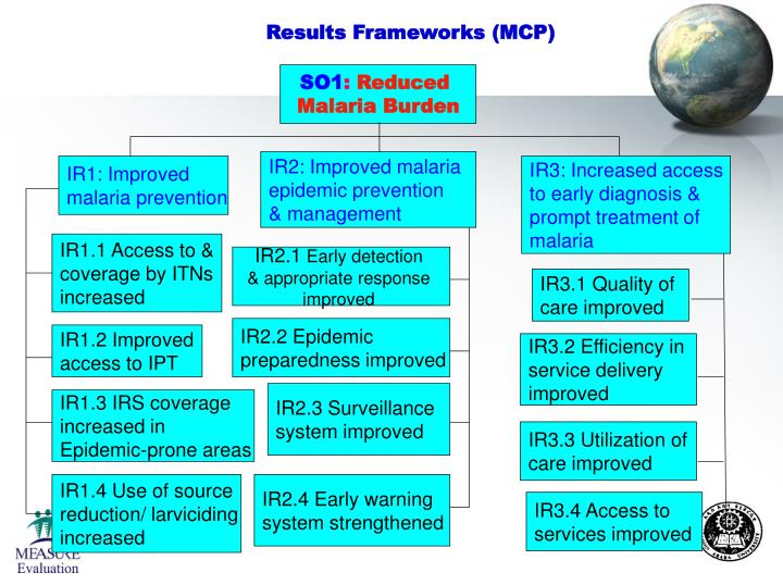 Results Frameworks (MCP)