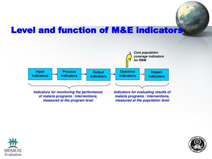 Core population coverage indicators for RBM