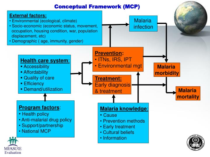 Conceptual Framework (MCP)