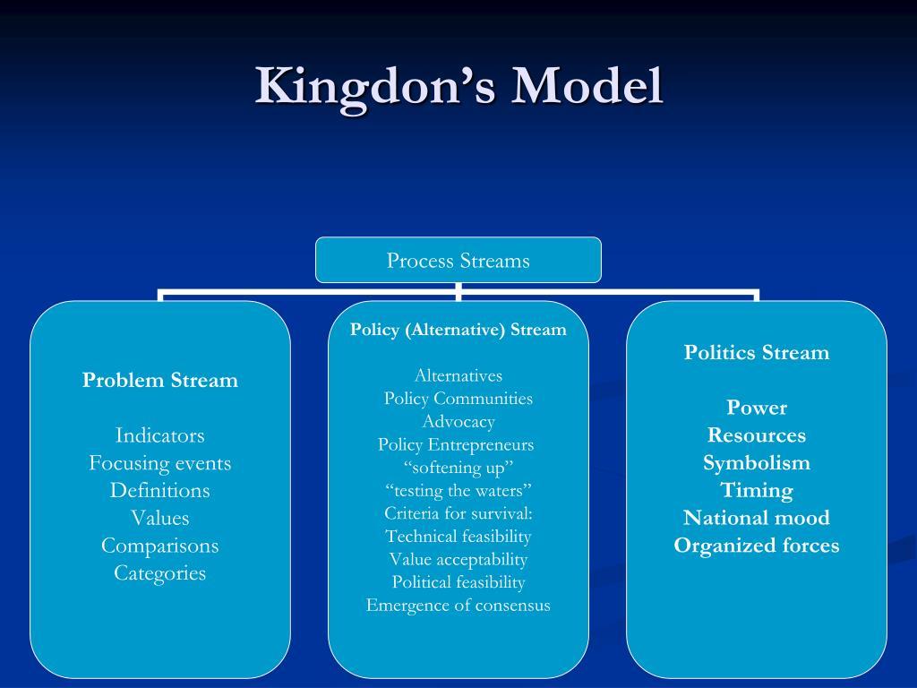 Kingdon's Model