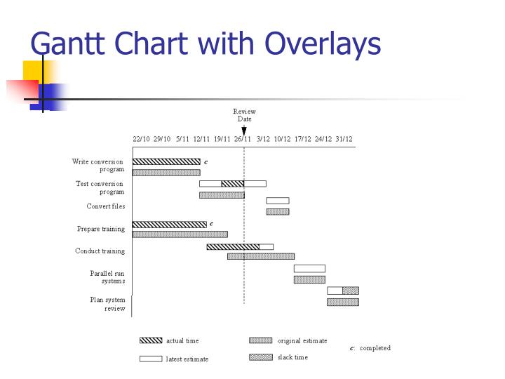 Gantt Chart with Overlays