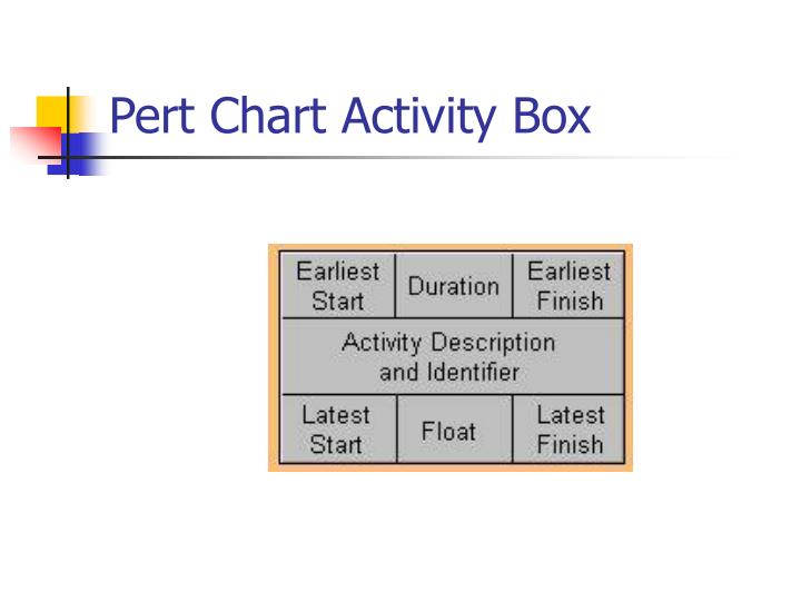 Pert Chart Activity Box