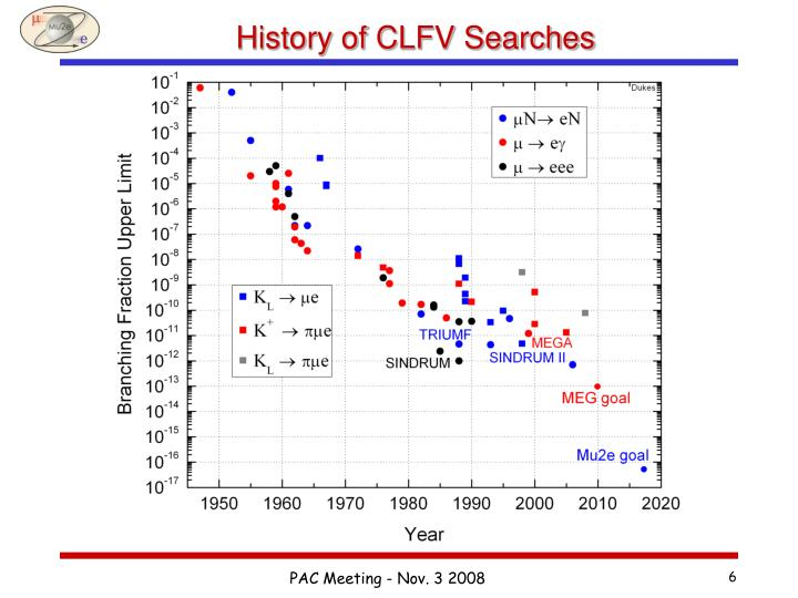 History of CLFV Searches