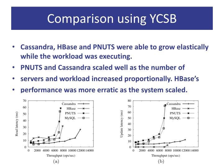 Comparison using YCSB