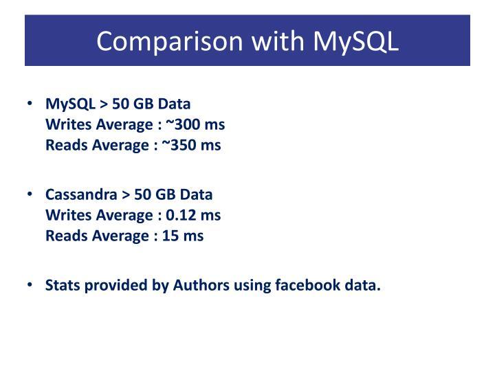 Comparison with MySQL