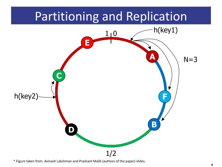Partitioning and Replication