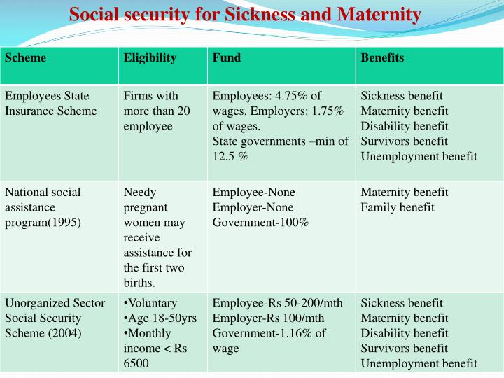 Social security for Sickness and Maternity
