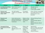 social security for workers unorganized sector3