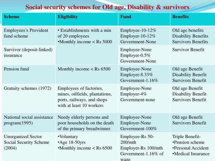 Social security schemes for Old age, Disability & survivors