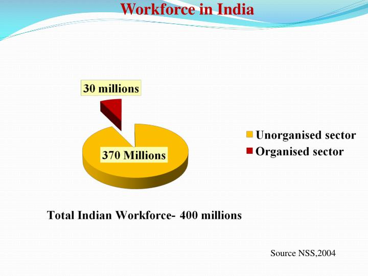 Workforce in India