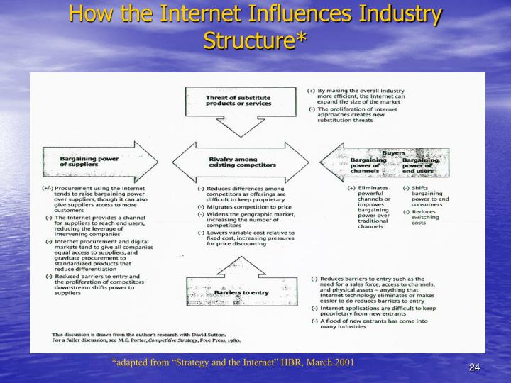How the Internet Influences Industry Structure*