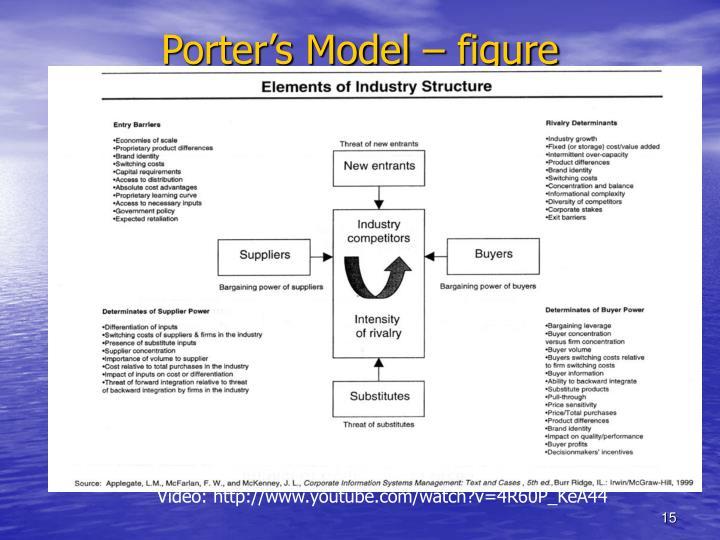 Porter's Model – figure